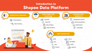 Introduction to Shopee Data Platform